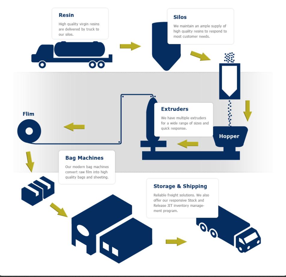 North Coast Plastics Manufacturing Process